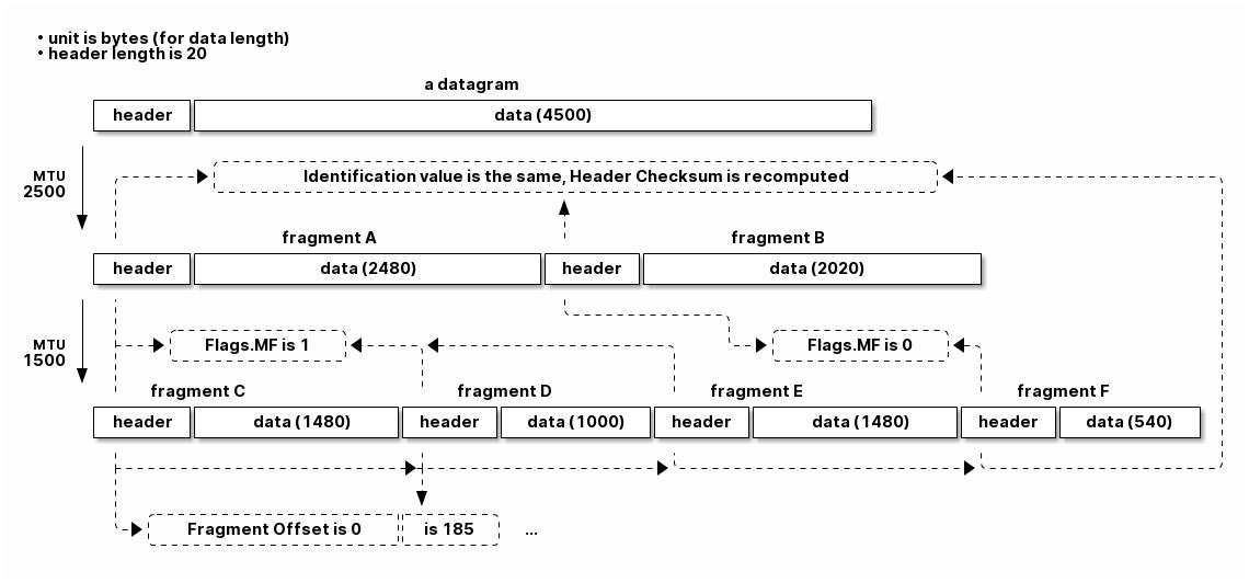 IPv4 分片过程