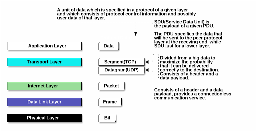 TCP/IP 模型图解