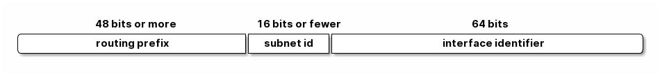 IPv6 单播/任意播地址组成