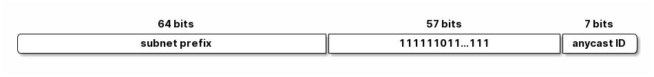 保留子网任意播地址组成0