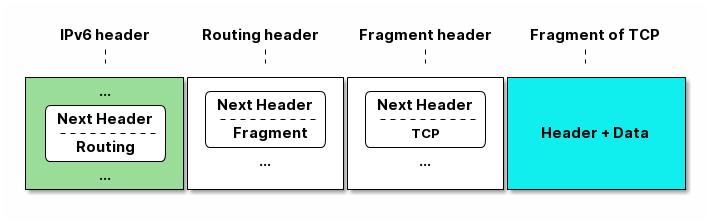 IPv6 扩展头