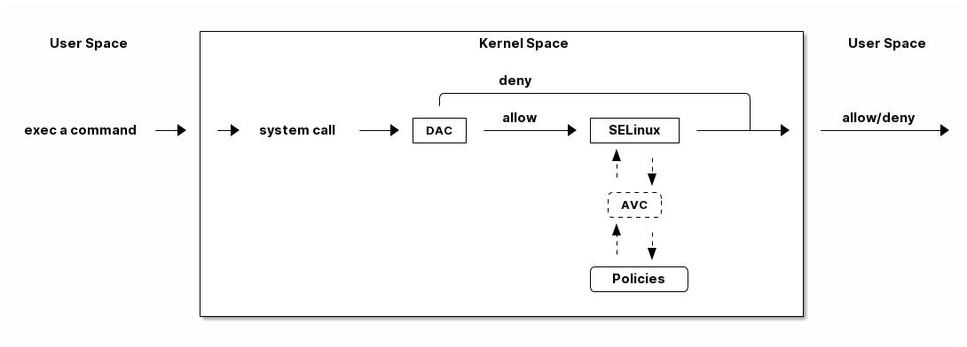 selinux 处理流程